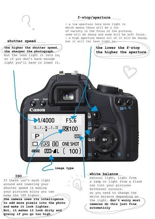 manual mode on canon cameras