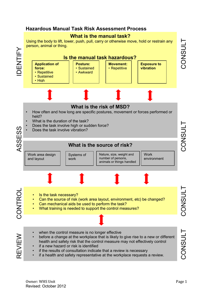 hazardous manual task risk assesment
