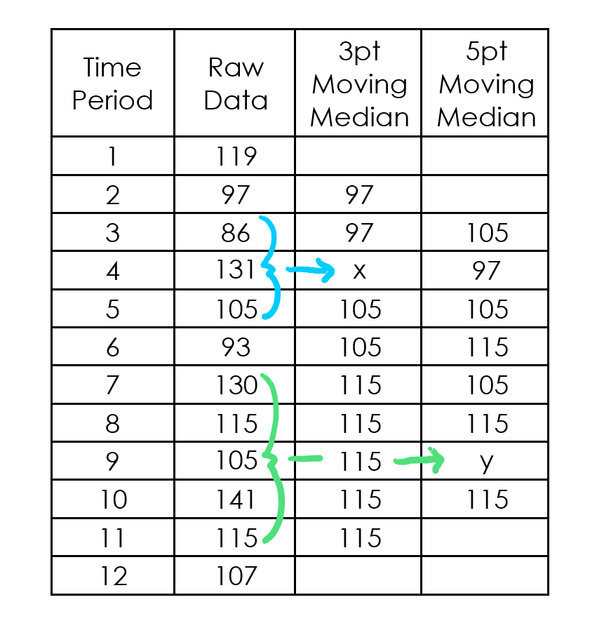 graphs that let you move points manually