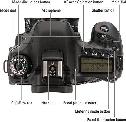 manual mode on canon cameras