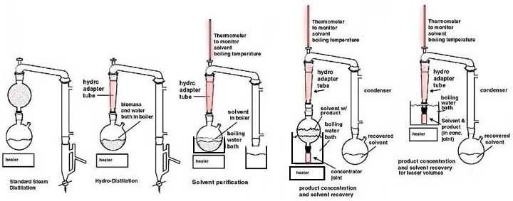 essential oil extraction kit manual
