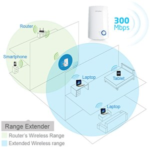 tp-link tl-wa854re 300mbps manual