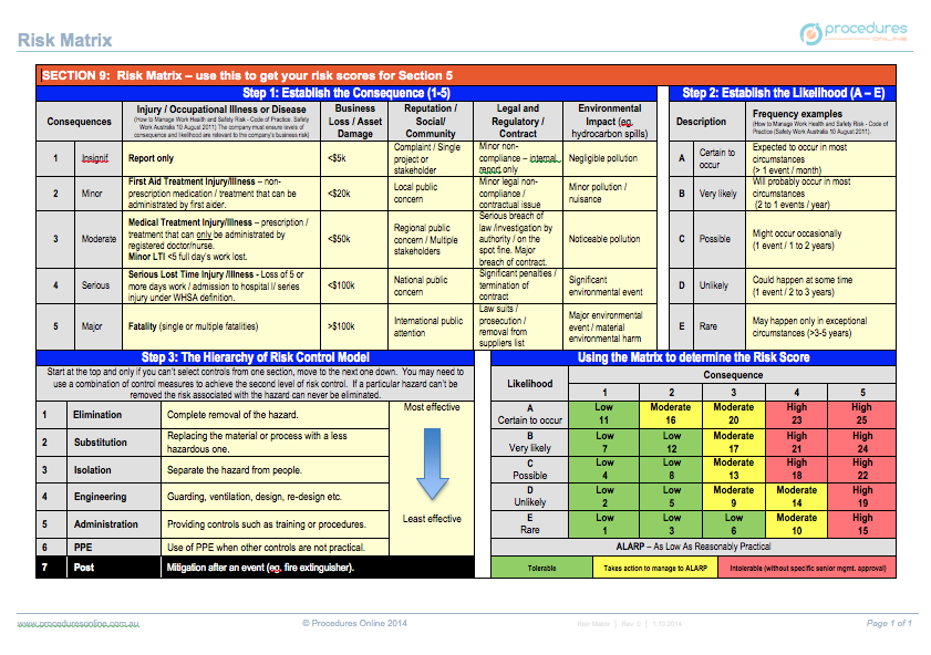 hazardous manual task risk assesment